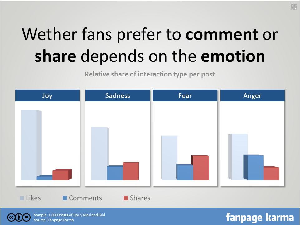 content marketing interaction