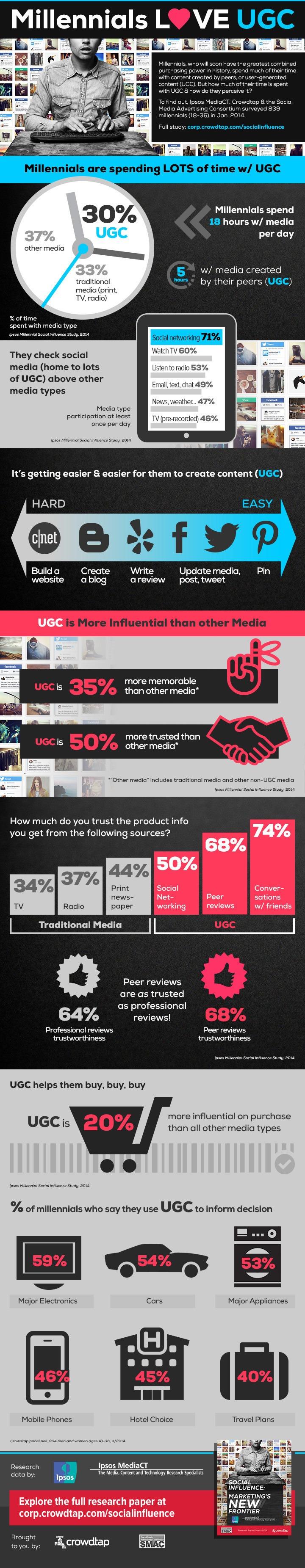 Millennials Marketing and UGC Infographic