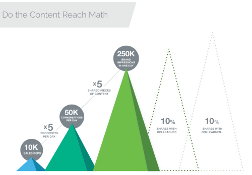 sales enablement content reach
